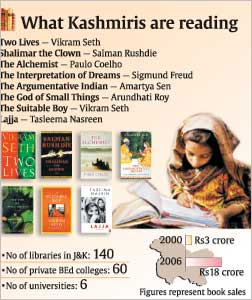 Book Reading in Kashmir. Copyright: DNA India